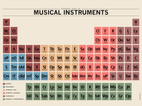 Periodic Table of Musical Instruments - A kickstarter project by film composer Miguel d' Oliveira