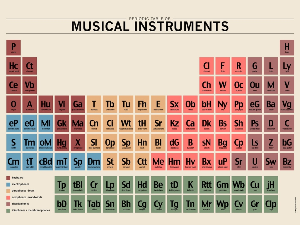 Periodic table of musical instruments a kickstarter project by photo original urtaz Image collections